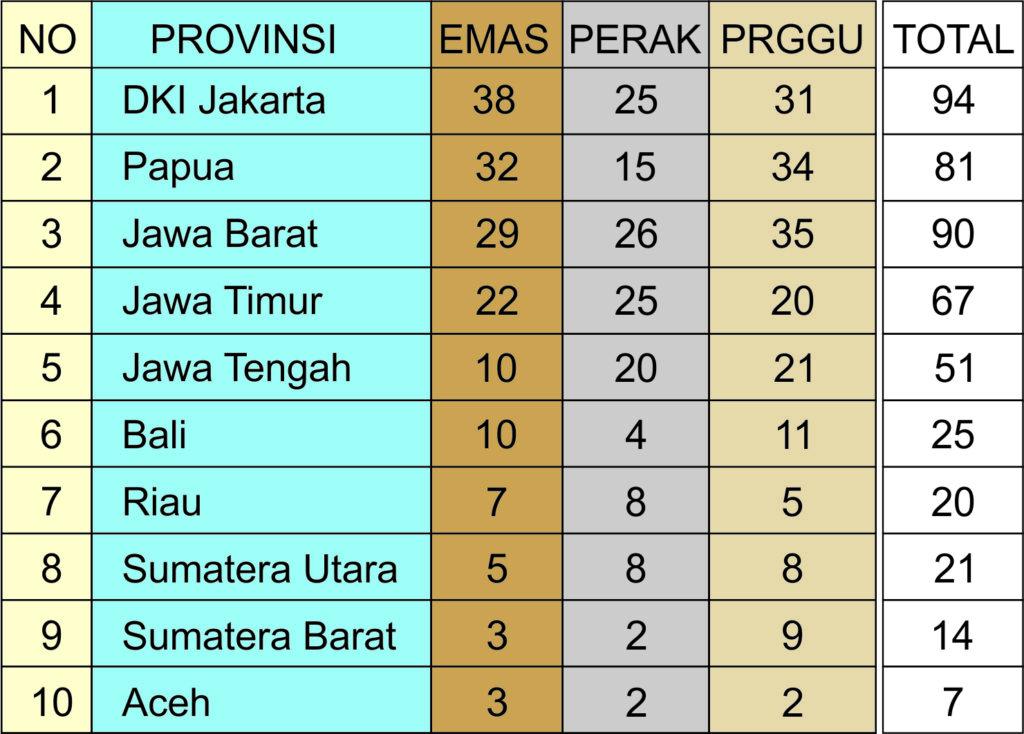 Klasemen Sementara PON Papua